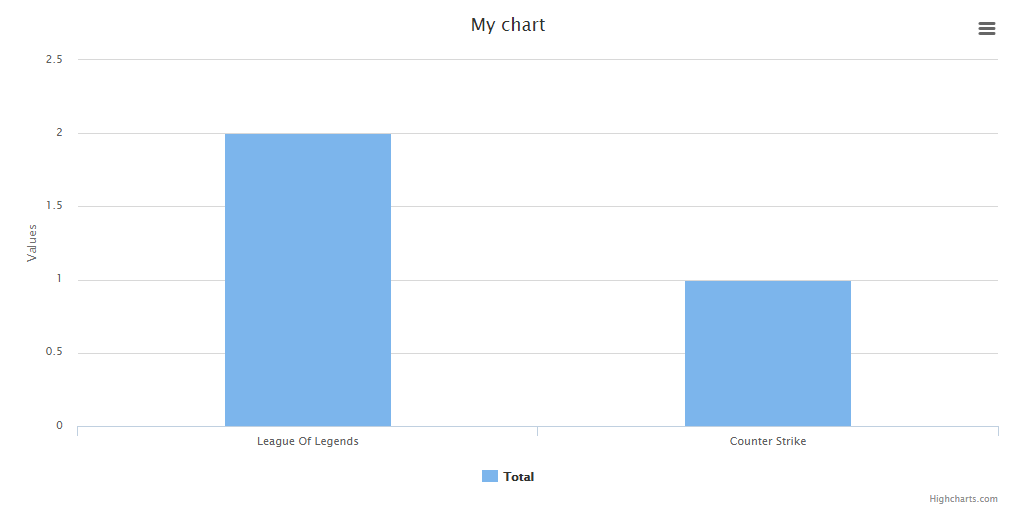 hilioski/charts - Packagist