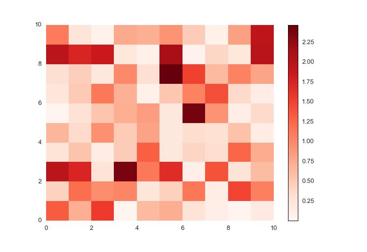 Heatmap: positive values only