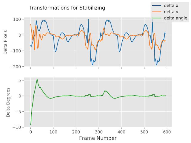GitHub - AdamSpannbauer/python_video_stab: A Python package