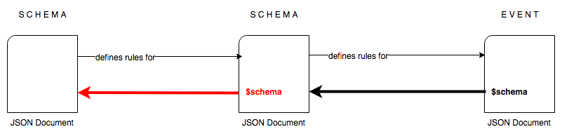 Self-Describing JSON Schema Document
