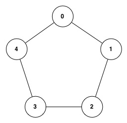 Ring graph with five nodes