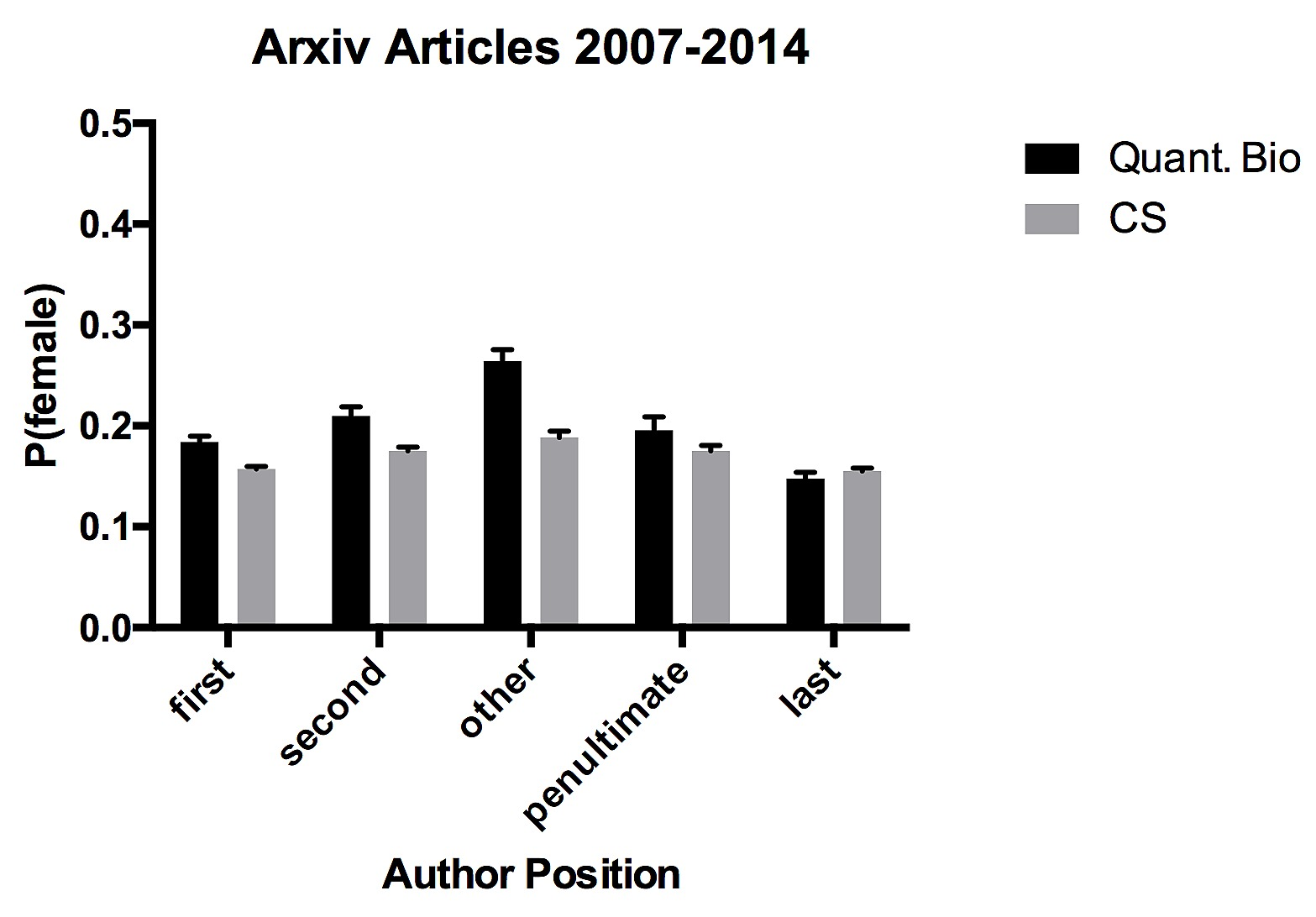 Gender in arXiv