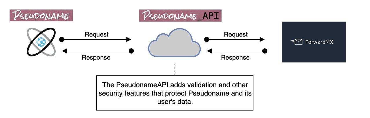 PseudonameAPI Diagram
