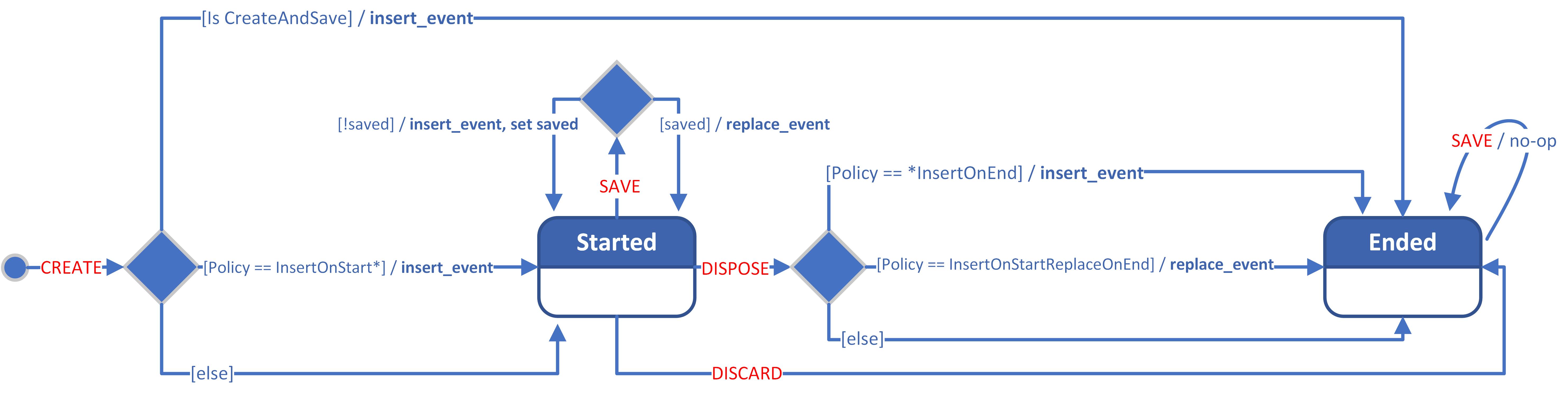 AuditScope statecart