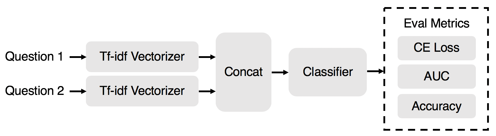 GitHub - aspk/Quora_question_pairs_NLP_Kaggle: Quora Kaggle