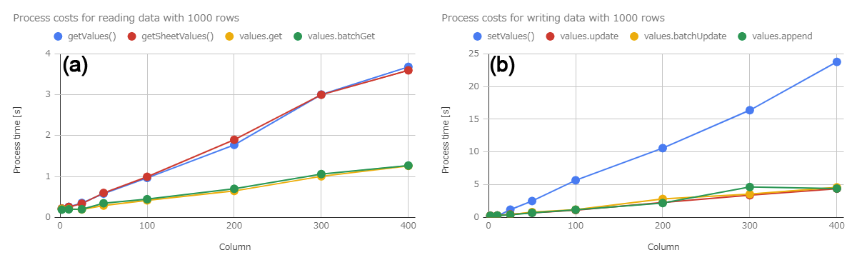 Benchmark: Reading and Writing Spreadsheet using Google Apps
