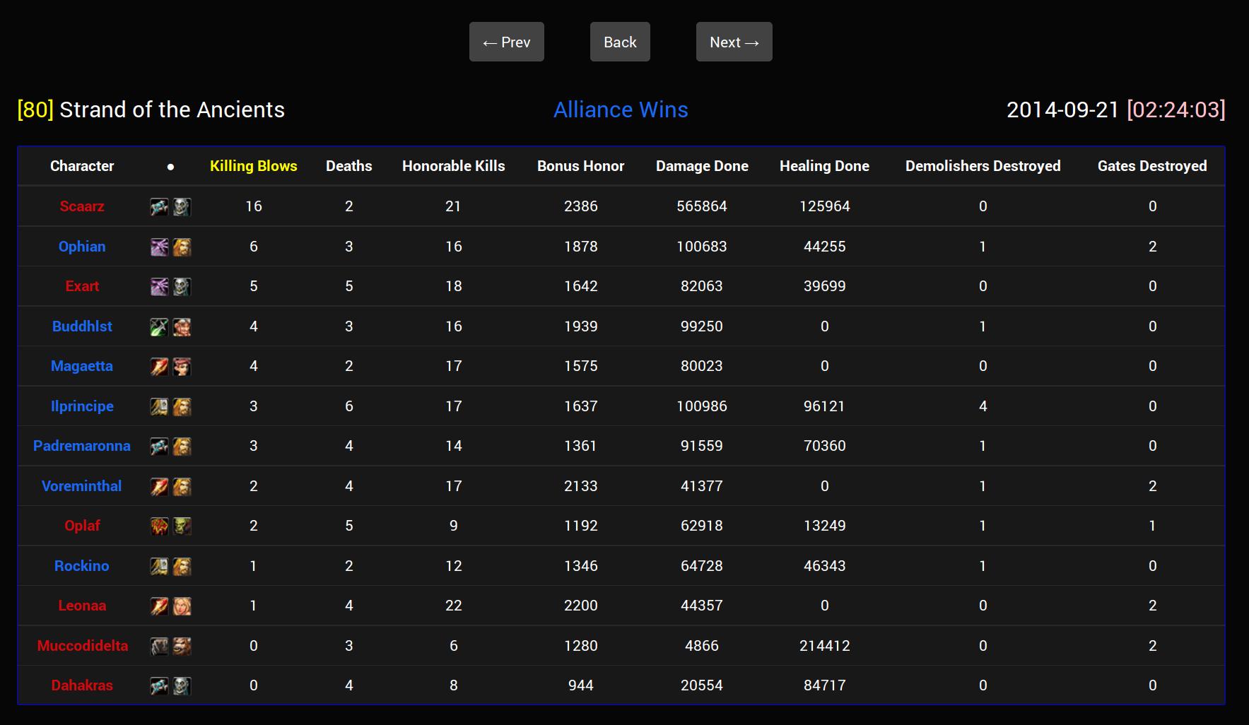 PvPstats BattleGround score