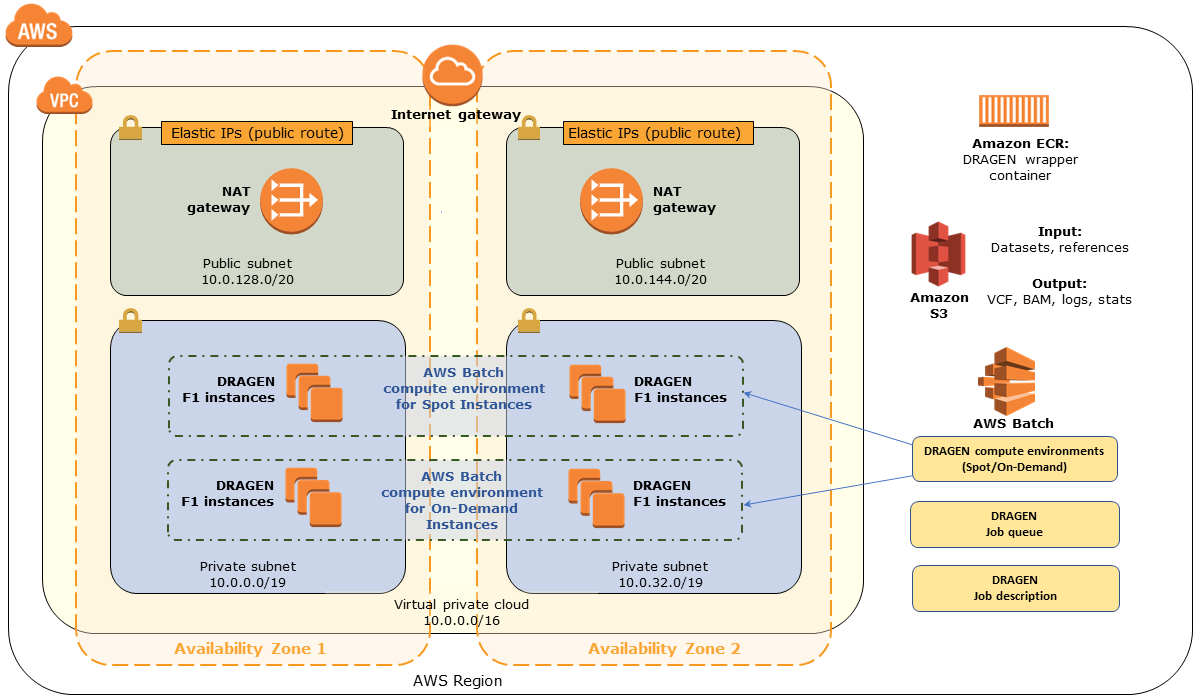 Quick Start architecture for DRAGEN on AWS