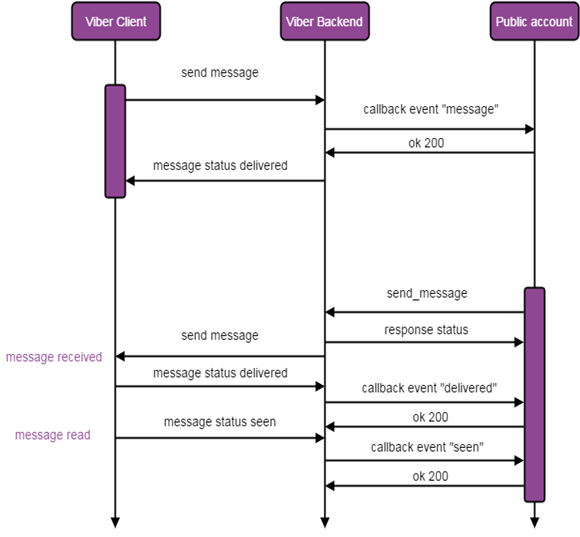 Messaging flow