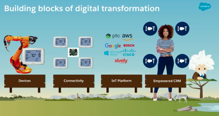 Salesforce Summaries – Leverage Apex to Extract IoT Value