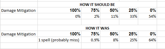 Hit spell penetration Spell vs