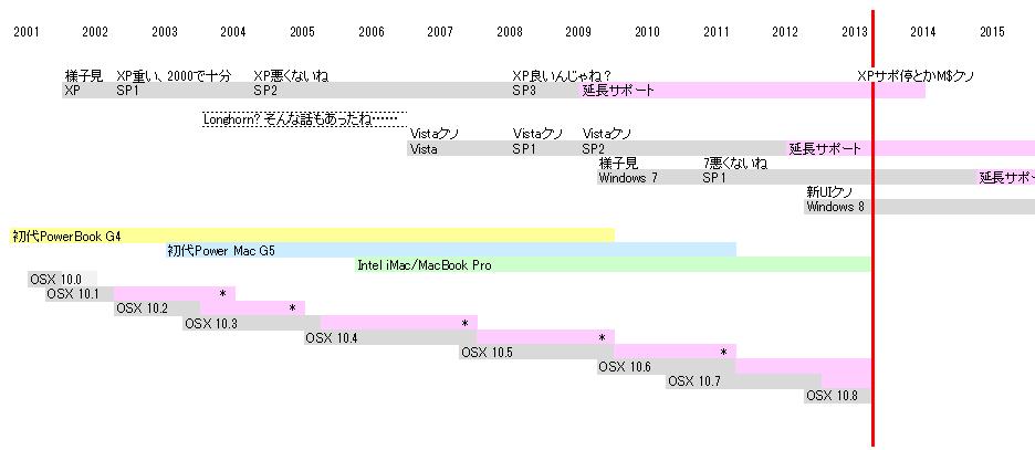 不完全にしておよそ正しくないWindows XPの歴史