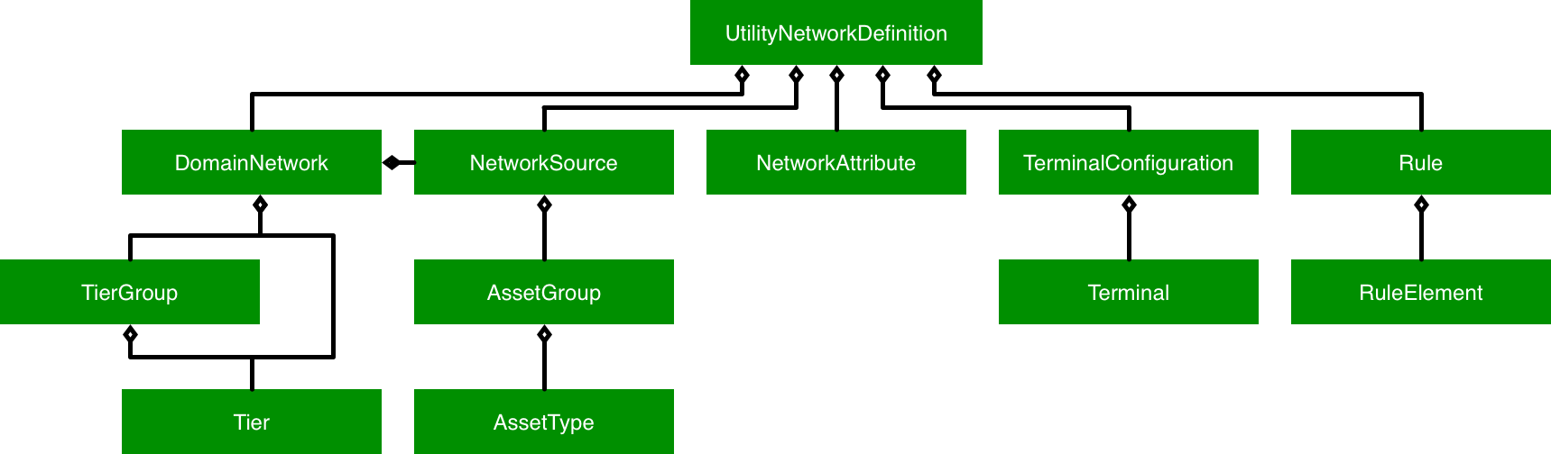Proconcepts Utility Network Esri Arcgis Pro Sdk Wiki Github Double Sink Plumbing Diagram Group Picture Image By Tag The