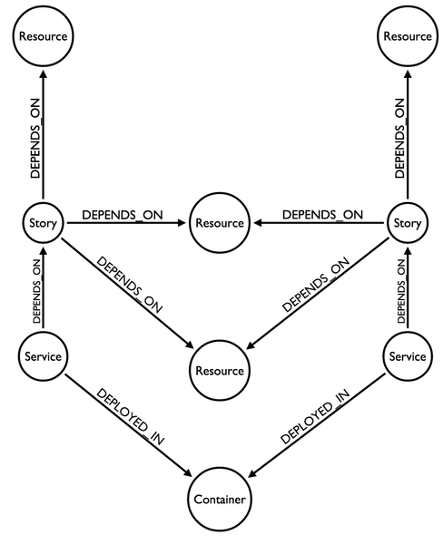 Service Dependency Model
