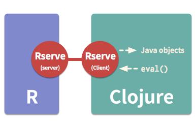 R-Rserve-Clojure