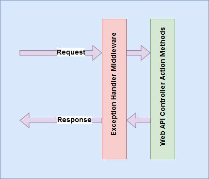 Exception Handler Middleware