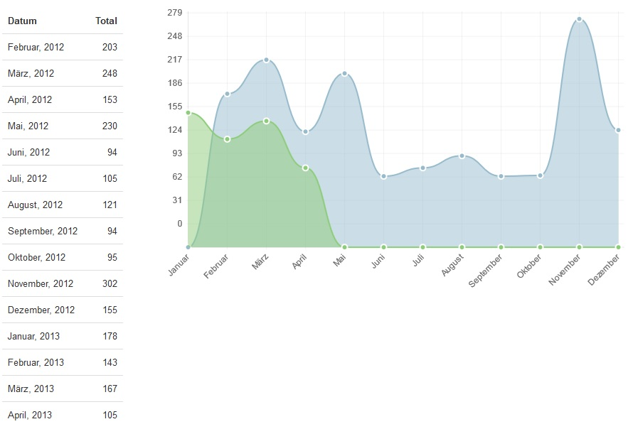 Scale override in a Line chart · Issue #110 · chartjs/Chart