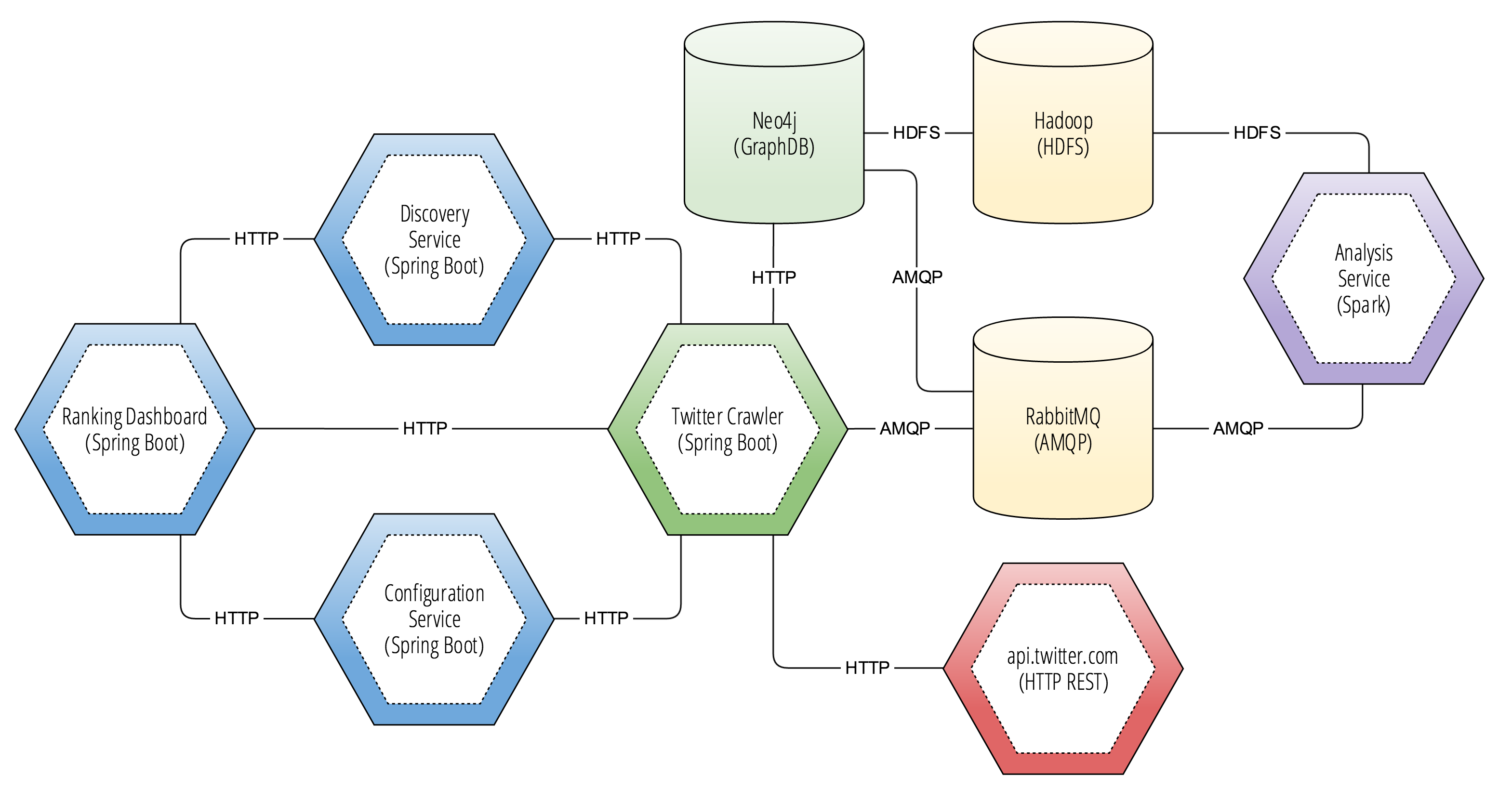 Twitter Crawler Architecture Diagram
