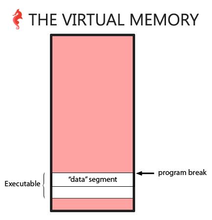 program break before the call to malloc / brk