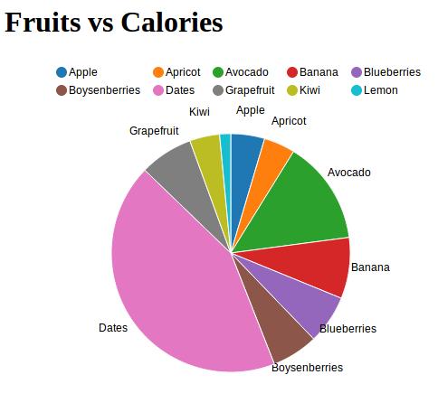 https://raw.github.com/areski/django-nvd3/master/docs/source/_static/screenshot/piechart_fruits_vs_calories.png