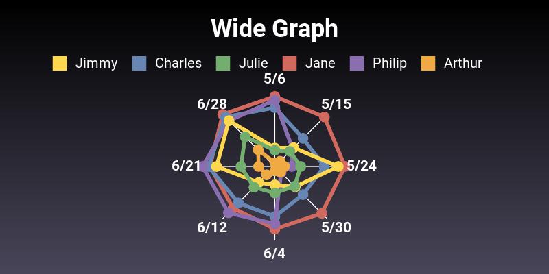 Net chart