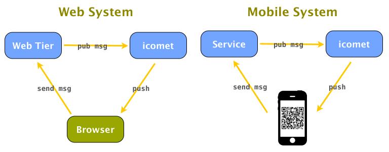 icomet's role
