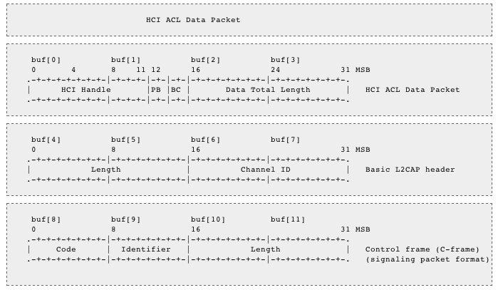 PS3 Information · felis/USB_Host_Shield_2 0 Wiki · GitHub