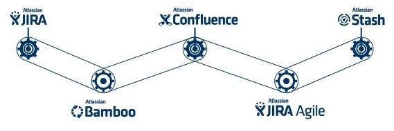 Atlassian Stack