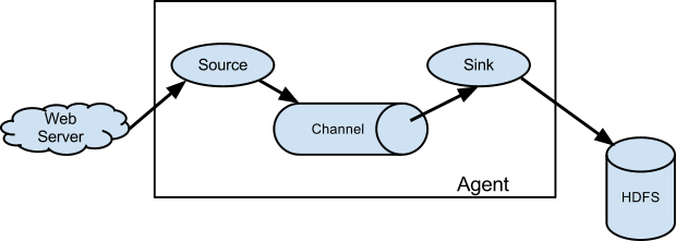flume data flow model