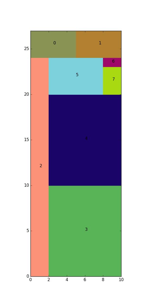 GitHub - Mxbonn/strip-packing: Algorithm for the strip
