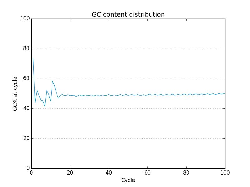 gc plot