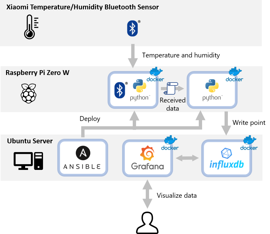 GitHub - hassiweb/mitemp-server: InfluxDB and Grafana for mitemp