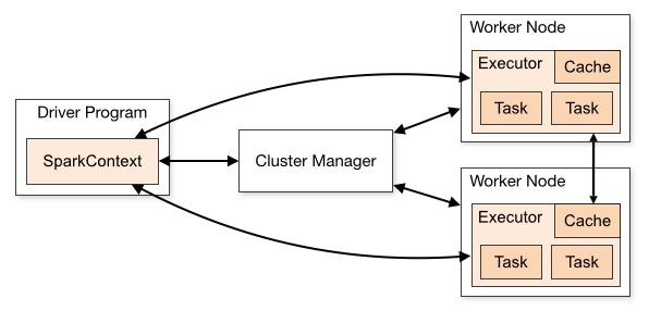 spark-scala-tutorial/Tutorial markdown at master