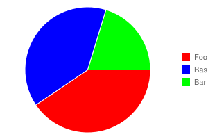 Look, a pie chart