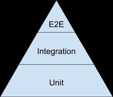 Google Testing Pyramid