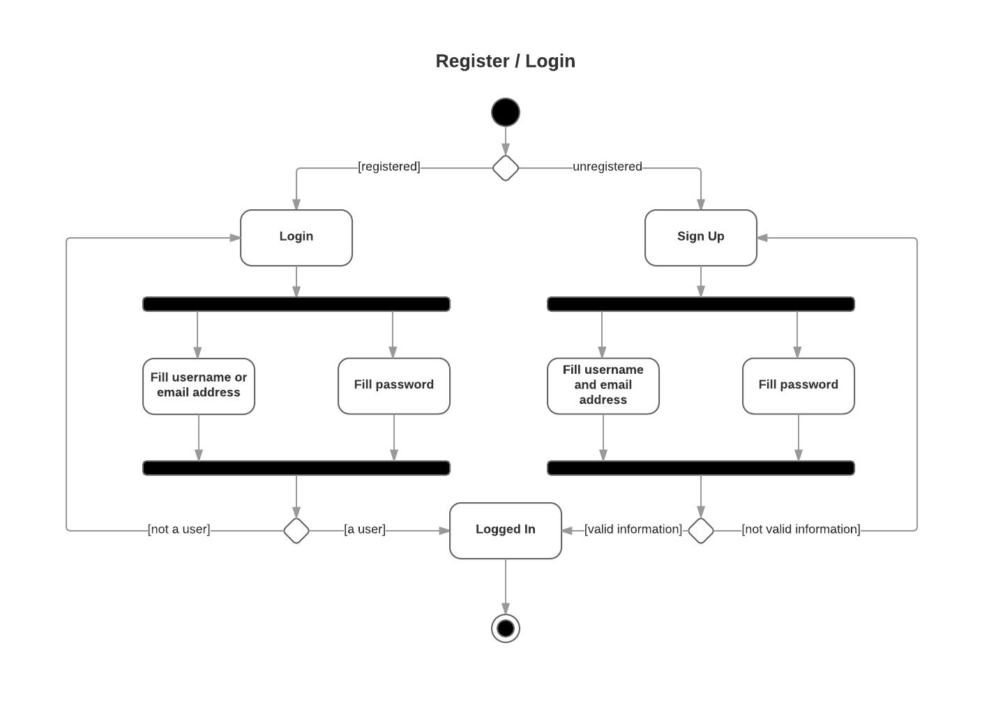 Activity Diagram · bounswe/bounswe2016group8 Wiki · GitHub