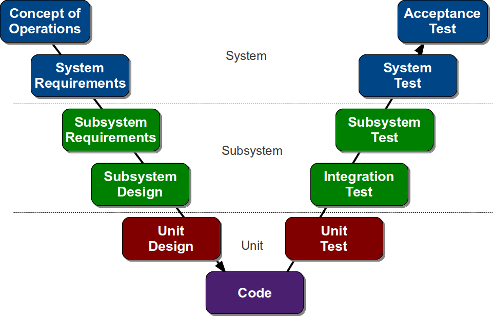 Software development life cycle bounswebounswe2016group5 wiki what is software development life cyle sdlc ccuart Gallery