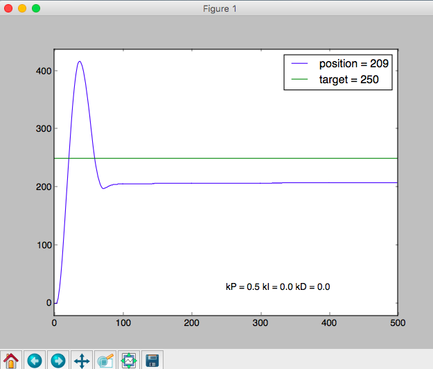 GitHub - owhite/Arduino-PID-control: Use of the PID library to send