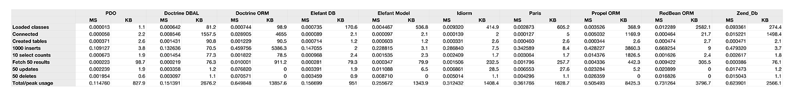 PHP Database Library Benchmarks - Numbers