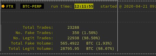 falso bitcoin volume degli scambi