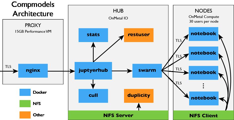 Deploying JupyterHub For Education