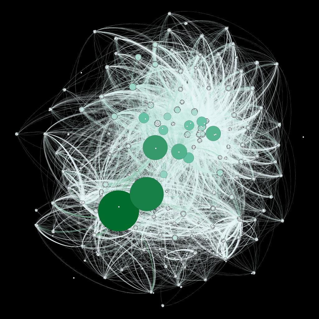 Graph network