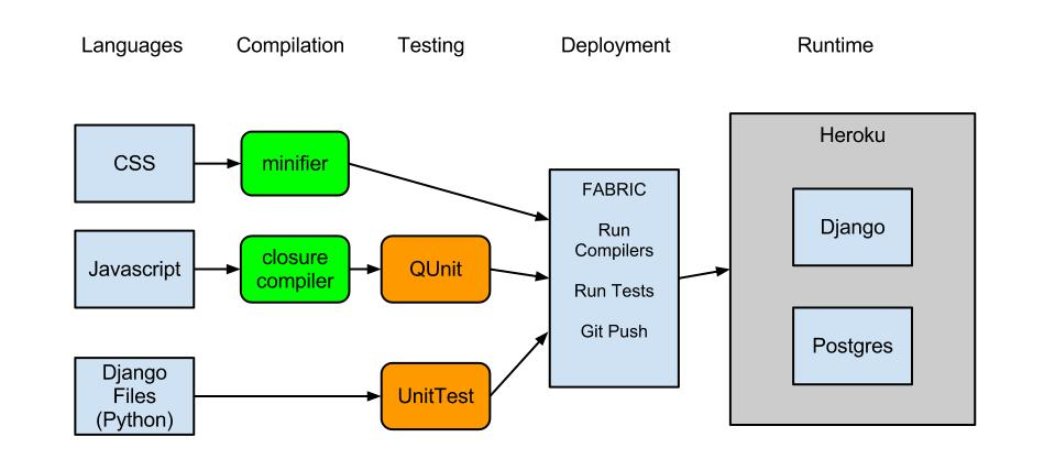 Deployment final wrap up muznytiletothetop wiki github tools and runtime diagram ccuart Image collections