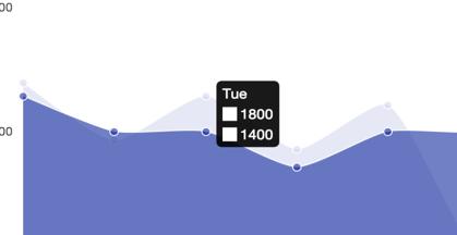 Charts Var Bar Line Data Ctx Goalcals Cheatdays Makeupday Options Data2 1400 1800 1000 Labels