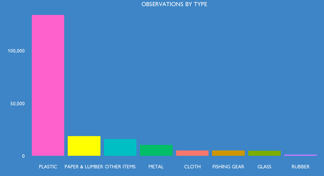 Observations by type