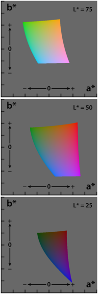 https://upload.wikimedia.org/wikipedia/commons/2/21/Lab_color_space.png