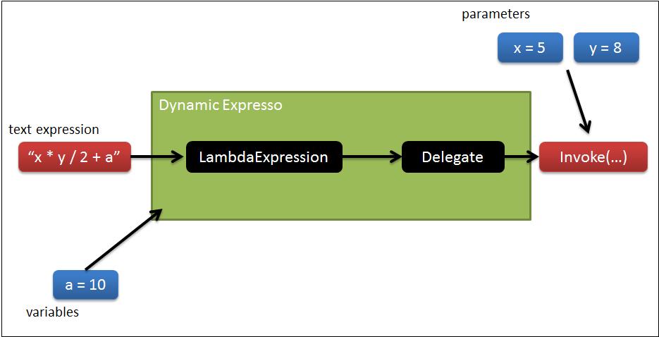 GitHub - davideicardi/DynamicExpresso: C# expressions