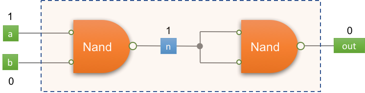 And gate implementation