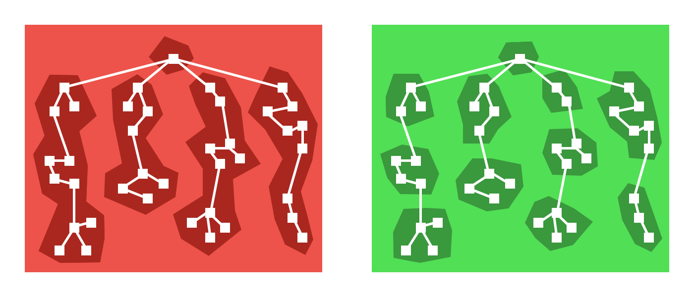 Route vs. component centric code splitting