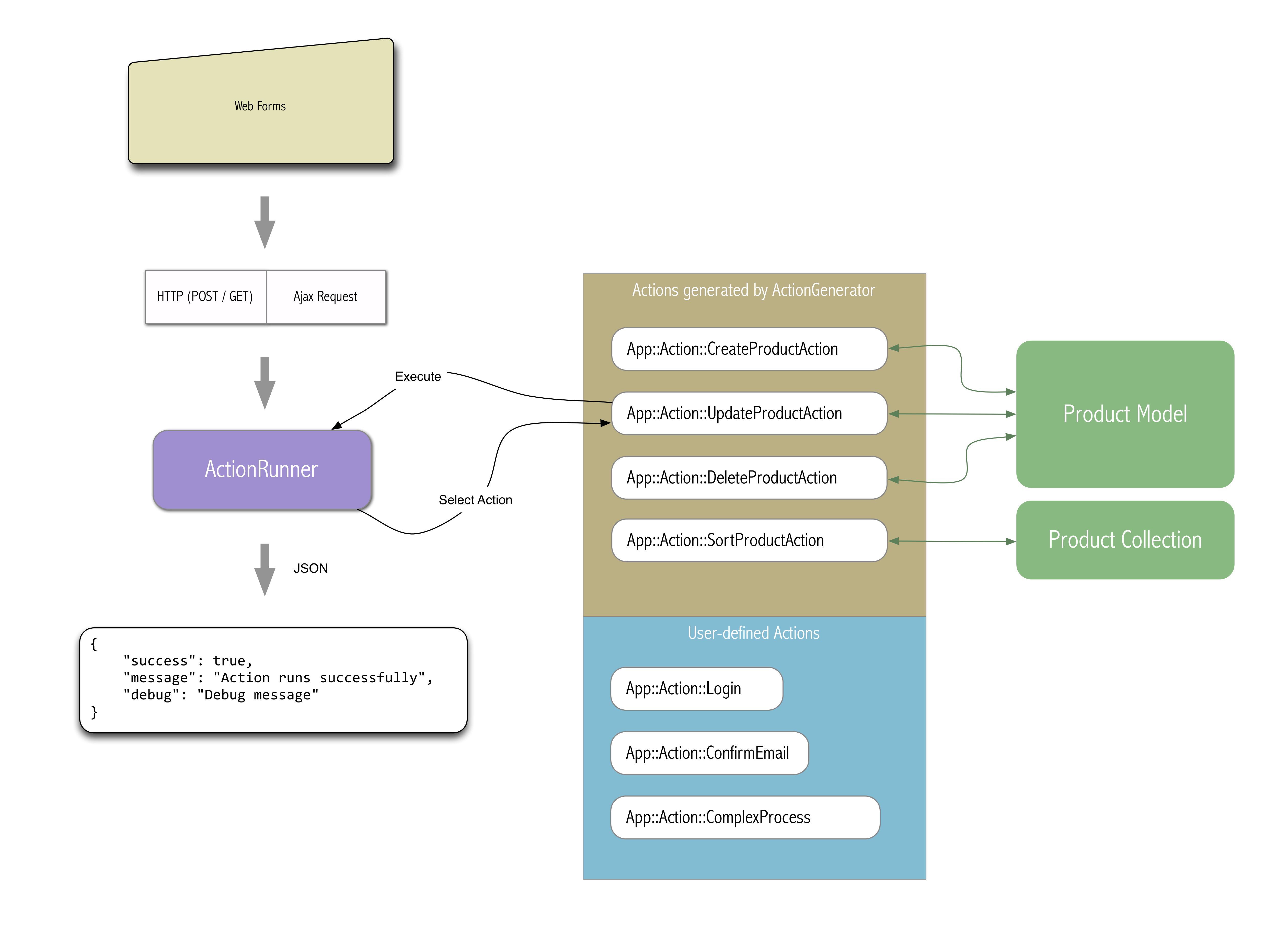 ActionKit - PHP